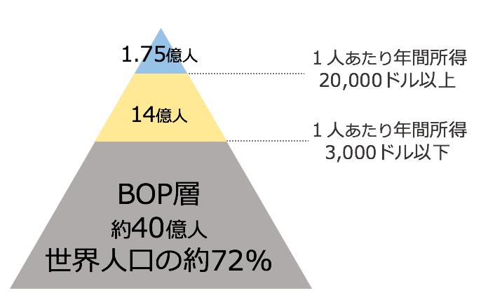 BOPのイメージ図。年間所得3000ドルに満たない人が約40億人いる