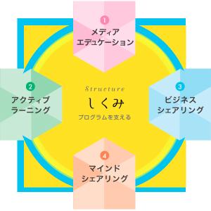 4つの基本プログラム図