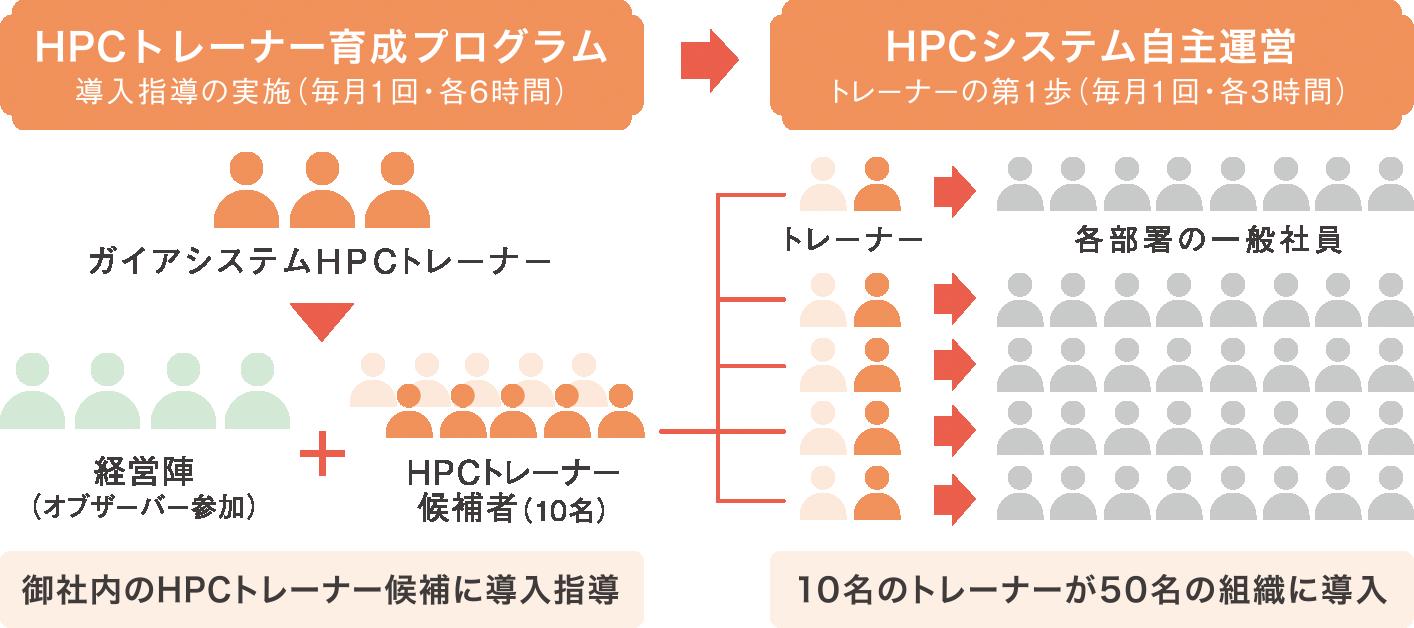 御社内にHPCトレーナーを育成し、そのトレーナーが全社にHPCシステムを導入していきます